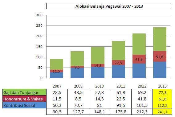 Peningkatan alokasi anggaran belanja pegawai dalam RAPBN 2013 juga