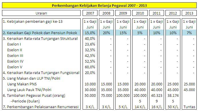 Demikianlah info Jumlah Kenaikan Gaji PNS Tahun 2013 , semoga