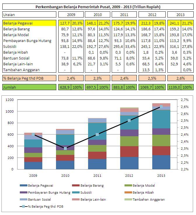 Jumlah Kenaikan Gaji PNS Tahun 2013