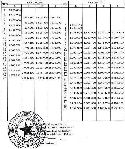 Tunjangan PNS 2013 | Total Pendapatan Gaji Pegawai Negeri Sipil