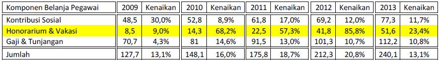 Tahun 2009 – 2013 Kenaikan Tunjangan Kinerja Kemenkumham Tahun 2014