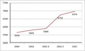 Kenaikan Tunjangan PNS 2014