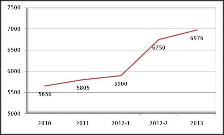 Tunjangan Beras 2013 Naik Menjadi Rp 6.976/Kg