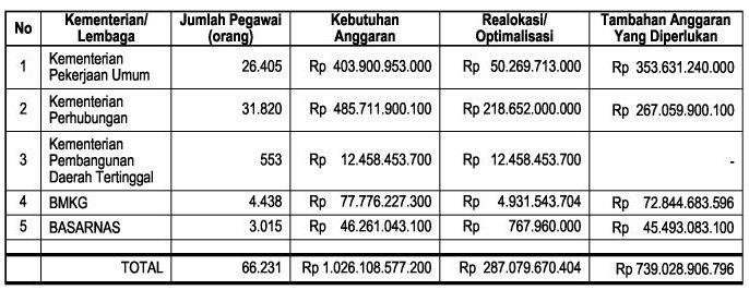 Remunerasi PNS