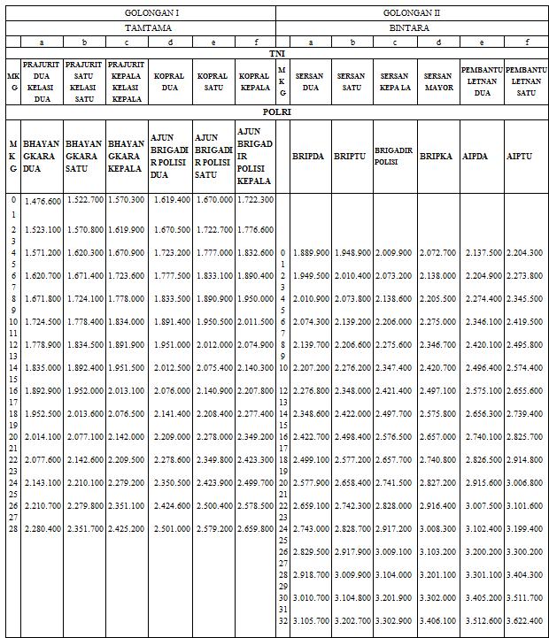 Daftar Gaji Pokok Tni Dan Polri Tahun 2014 Remunerasi Pns