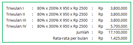 Uang Kinerja Surabaya