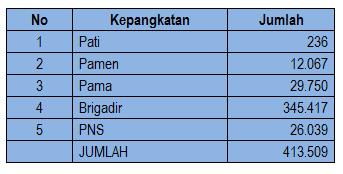 Jumlah Anggota Polri