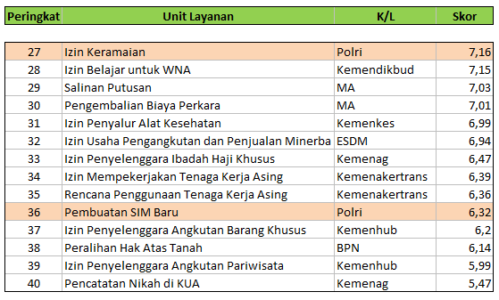Survey Integritas KPK