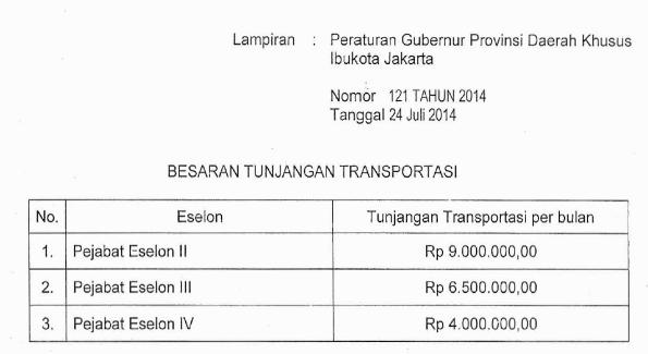 Tunjangan Transportasi DKI