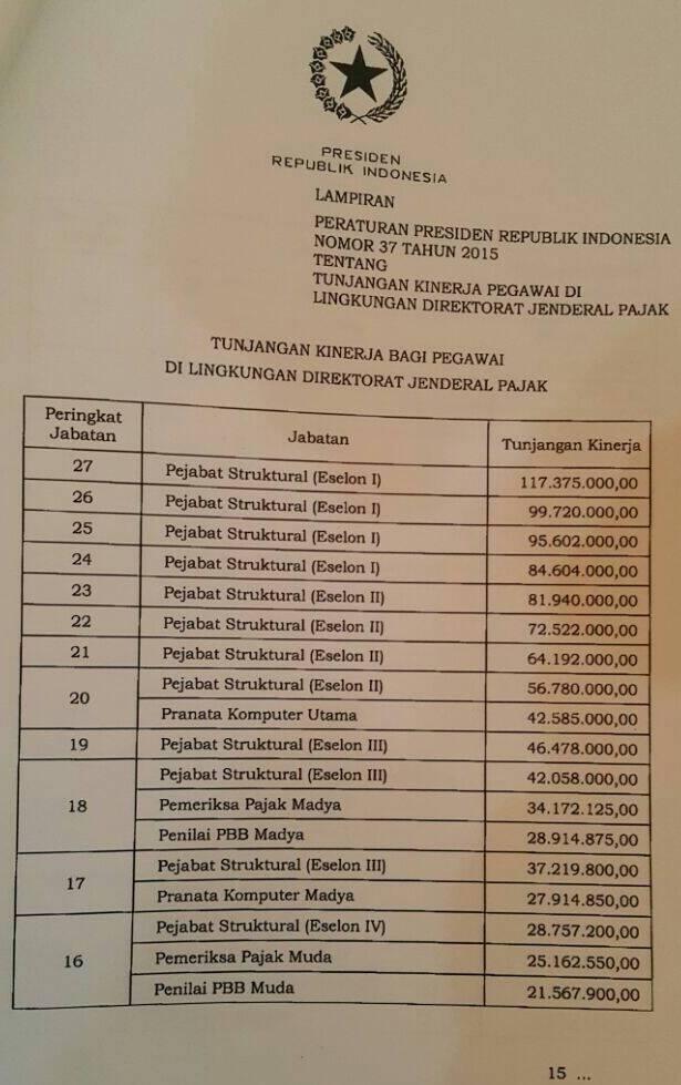 Remunerasi Pajak 2015