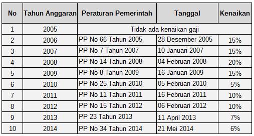 Kenaikan Gaji PNS 2015