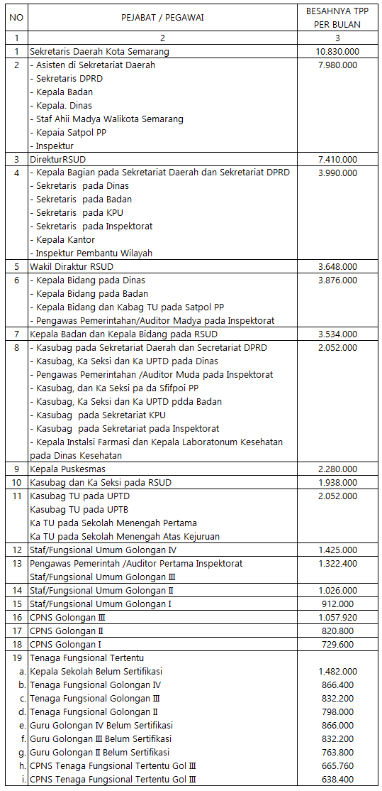 TPP Pemkot Semarang