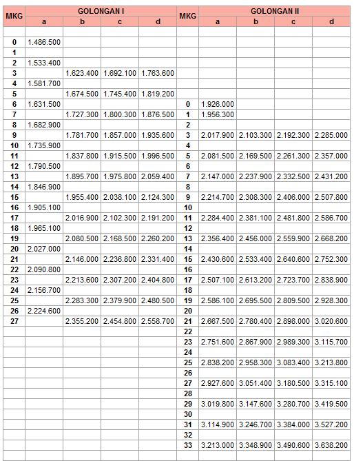 Gaji Pokok PNS Golongan I dan II