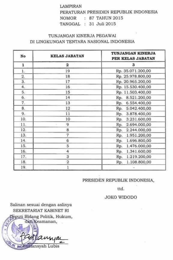 Tunjangan Kinerja TNI Perpres 87 Tahun 2015