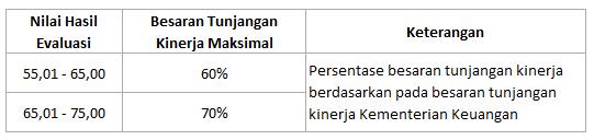 Hasil Evaluasi RB 22 kementerian lembaga
