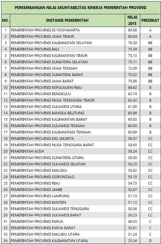 LAKIP Provinsi 2015