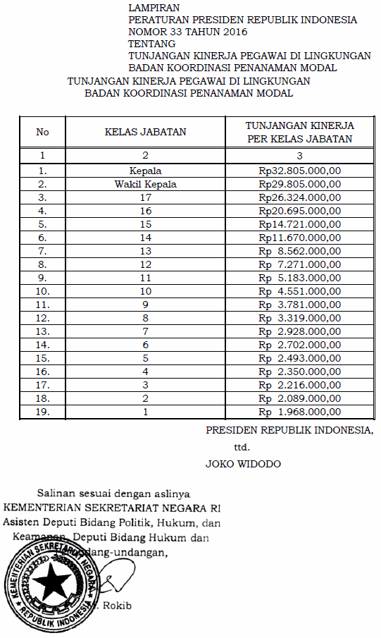 Perpres 33 Tahun 2016 - Tunjangan Kinerja BKPM