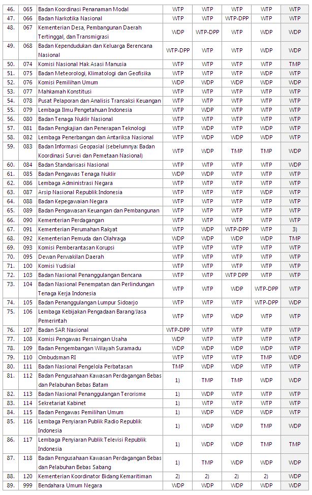 Daftar Opini BPK 2016