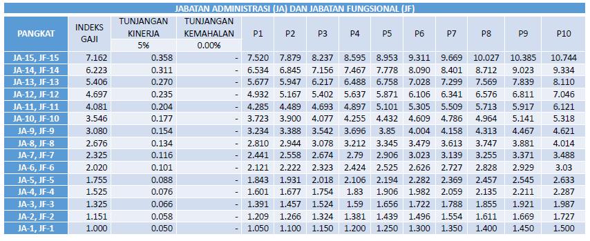 Indeks penghasilan PNS Jabatan Administrasi (JA) dan Jabatan Fungsional (JF)
