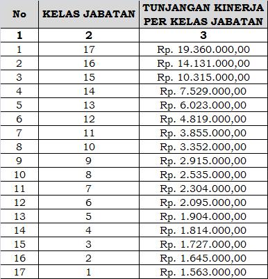 Tabel Remunerasi 2013