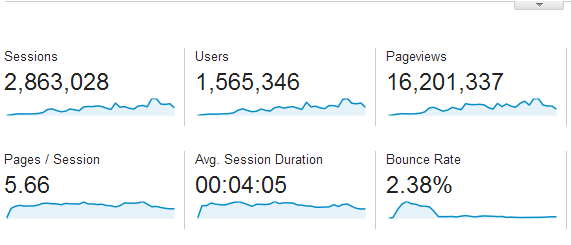 Audience Overview - Google Analytics (4)