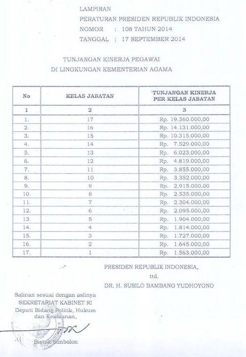 Tabel Remunerasi Kemenag