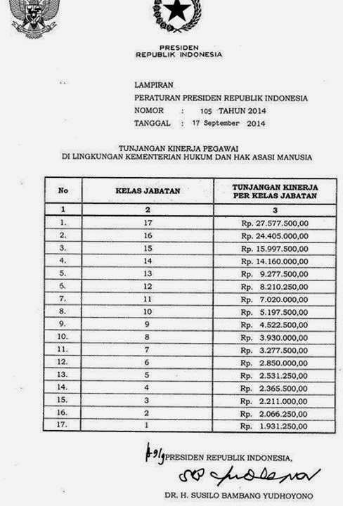 Tabel Tunjangan Kinerja Kemenkumham 2014