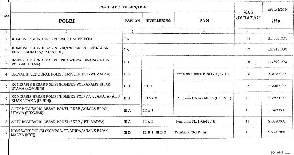 Kelas Jabatan Polri 4