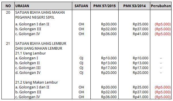 Uang Makan PNS 2015
