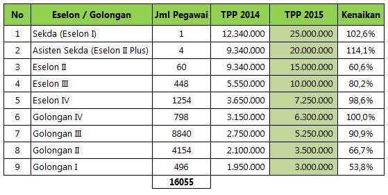 TPP Pemprov Jateng 2015