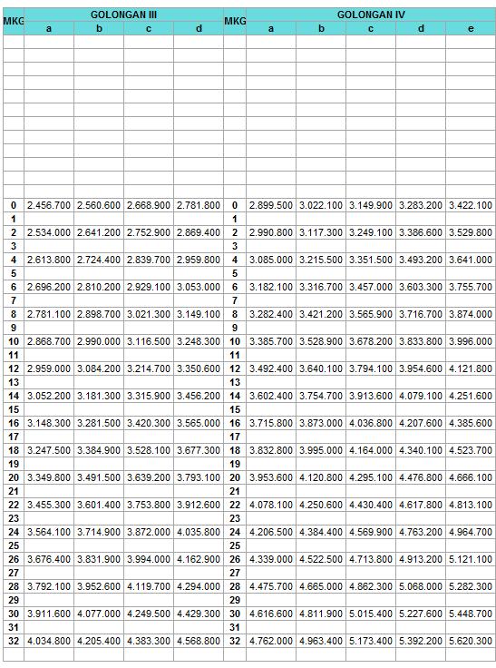 Gaji Pokok PNS Golongan III dan IV