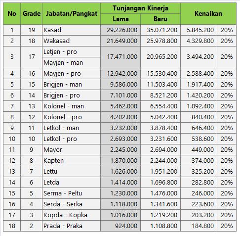 Remunerasi TNI 2015