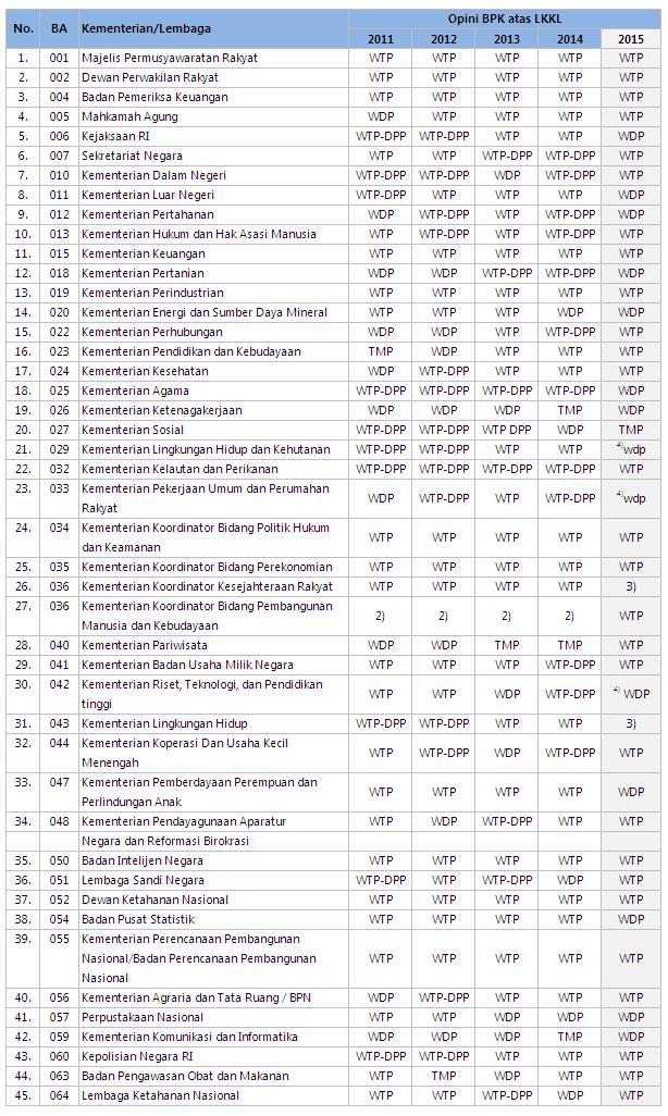 Opini BPK atas LKKL 2015