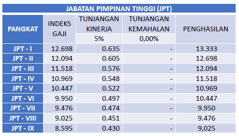 Indeks penghasilan PNS Jabatan Pimpinan Tinggi (JPT)